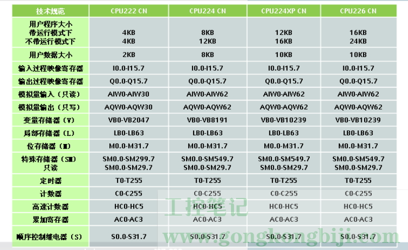 【S7-200】S7-200系列PLC简介及数据存储格式
