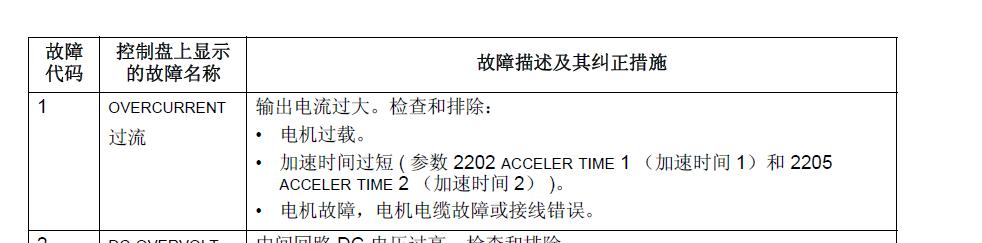 【ABB变频器】ACS510运行出现故障代码F0001