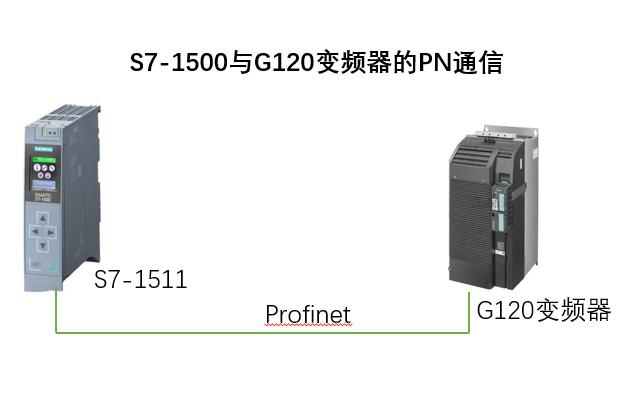 【Profinet】S7-1500与G120变频器的PN通信